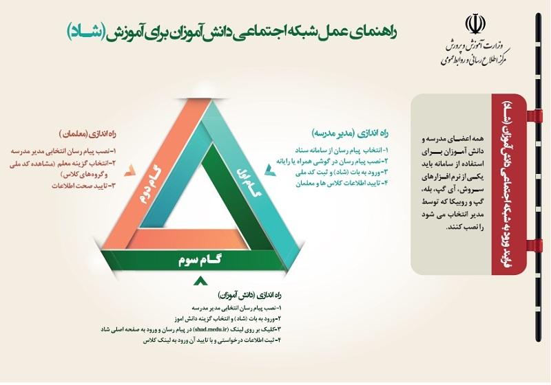 اینفوگرافی راهنمای عمل شبکه اجتماعی دانش آموزان برای آموزش (شاد)